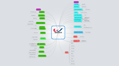 Mind Map: AIRSHOW 2012 INTERNATIONAL PARTICIPATION
