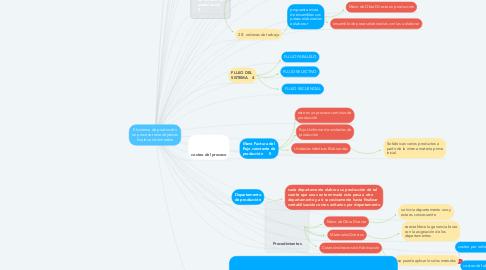 Mind Map: El sistema de producción en proceso tiene objetivos finales e intermedios