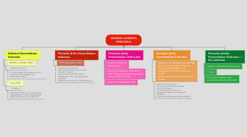 Mind Map: SEJARAH LAHIRNYA PANCASILA