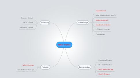 Mind Map: TEDx Vienna