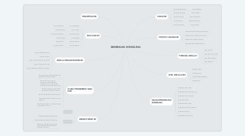 Mind Map: BIMBINGAN KONSELING
