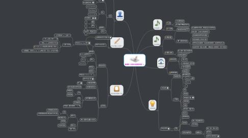 Mind Map: 籌備華人詩歌版權問卷調查
