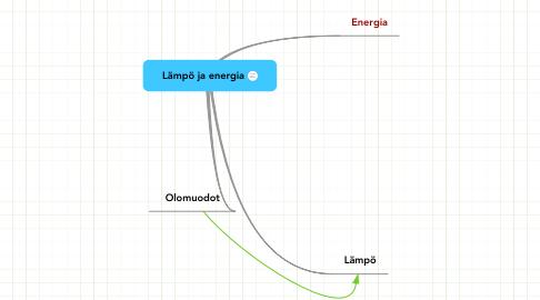 Mind Map: Lämpö ja energia