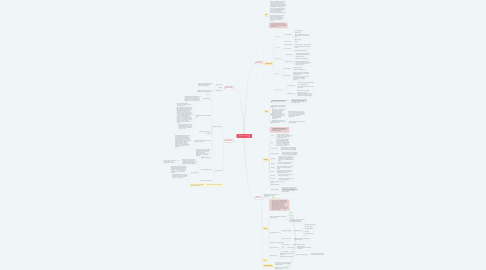Mind Map: Anastasia_trendi