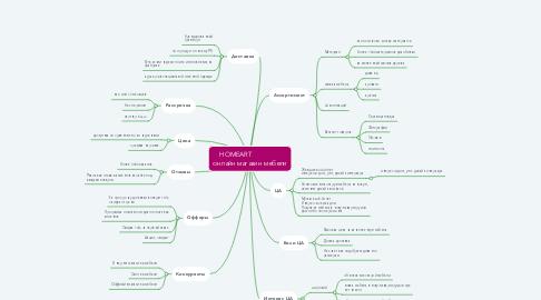 Mind Map: HOMEART                 онлайн магазин мебели