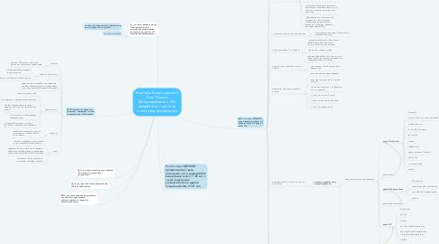 Mind Map: #Lambda School, курсы по Data Science, Web-разработке и iOS- разработке с оплатой после трудоустройства