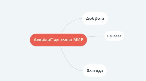 Mind Map: Асоціації до слова МИР