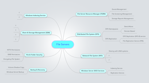 Mind Map: File Servers