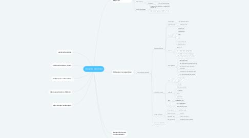Mind Map: design en decoratie