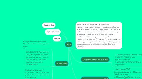 Mind Map: SAM