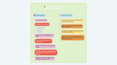 Mind Map: IMPEDIMENTOS PARA CONTRAER MATRIMONIO