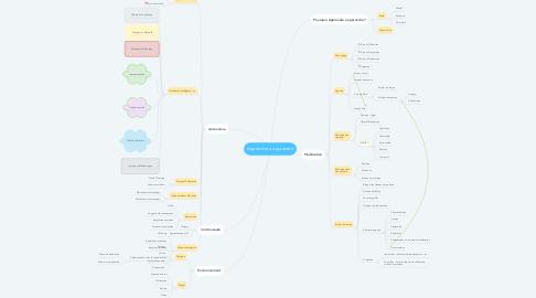 Mind Map: Apprendre à apprendre