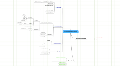 Mind Map: Reorganisation des Schreibdienst
