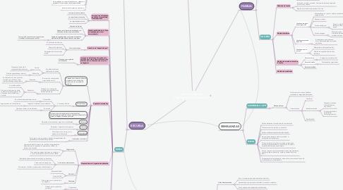 Mind Map: Intervención en Organizaciones Educativas