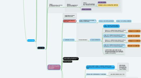 Mind Map: NICHO - Desenvolvimento Pessoal