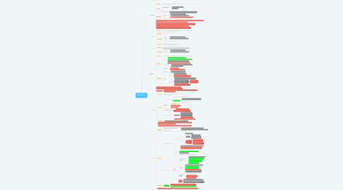 Mind Map: Droit suisse des obligations: Extinction des obligations (114 CO - 142 CO)