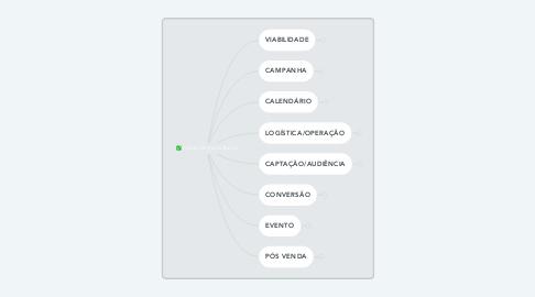 Mind Map: CURSO DE EXCELÊNCIA