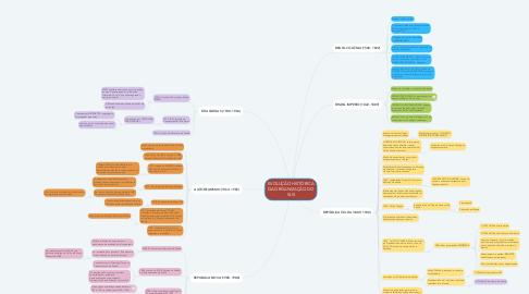 Mind Map: EVOLUÇÃO HISTÓRICA DA ORGANIZAÇÃO DO SUS