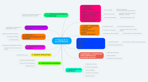 Mind Map: 11 Razgos de las Escuelas Efectivas