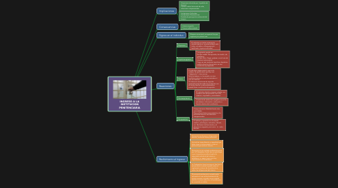 Mind Map: INFINITIVE CLAUSES