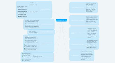 Mind Map: Estrategias Competitivas