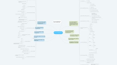 Mind Map: Клон TheRealReal