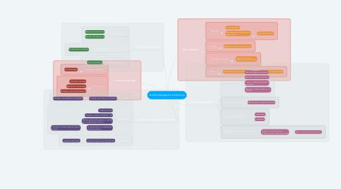 Mind Map: A Alimentação na História