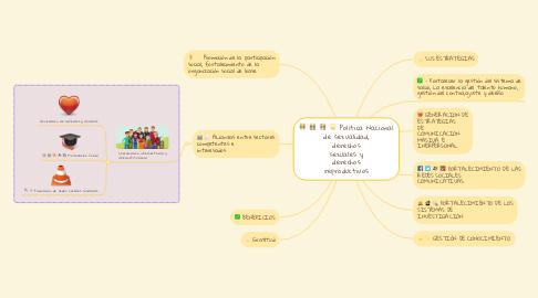 Mind Map: Política Nacional de sexualidad, derechos sexuales y derechos reproductivos
