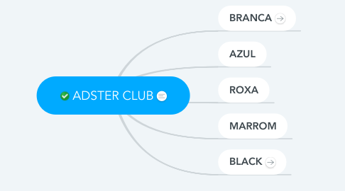 Mind Map: ADSTER CLUB