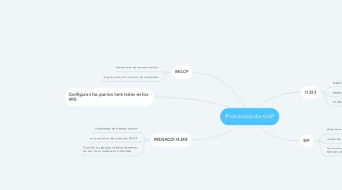 Mind Map: Protocolos de VoIP
