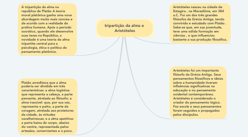 Mind Map: tripartição da alma e  Aristóteles