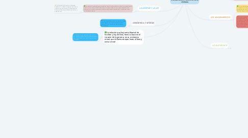 Mind Map: Mandamientos: raíz de la moral cristiana