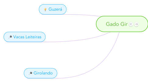 Mind Map: Gado Gir