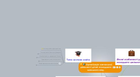 Mind Map: Організація навчальної діяльності дітей молодшого шкільного віку.