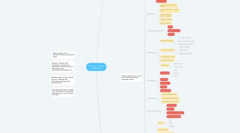 Mind Map: Российский аналог TheRealReal