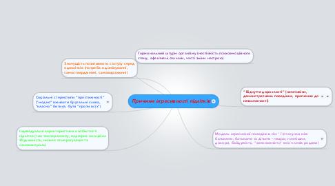 Mind Map: Причини агресивності підлітків