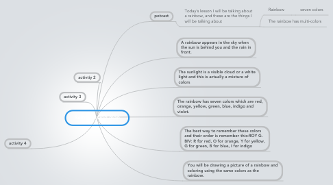 Mind Map: Selma's mind map