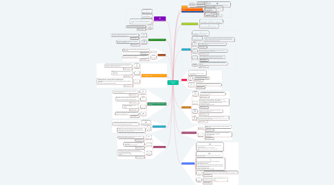 Mind Map: Je trouve en  Droit