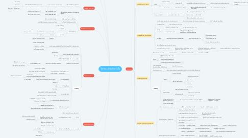 Mind Map: โรคระบบทางเดินหายใจ