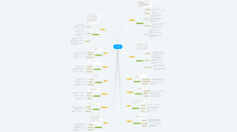 Mind Map: STYLES OF PAINTING