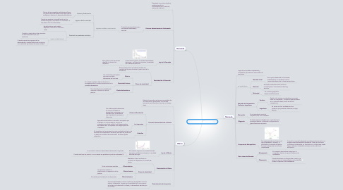 Mind Map: Demanda, Oferta y Mercado