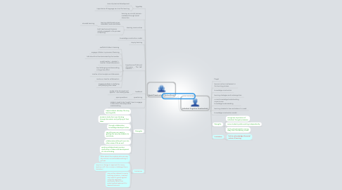 Mind Map: Theories of Learning Part 2