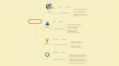 Mind Map: ERAS DA WEB