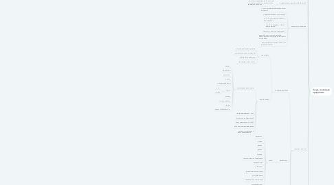 Mind Map: Lambda