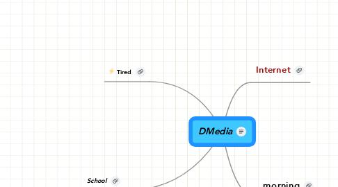 Mind Map: DMedia