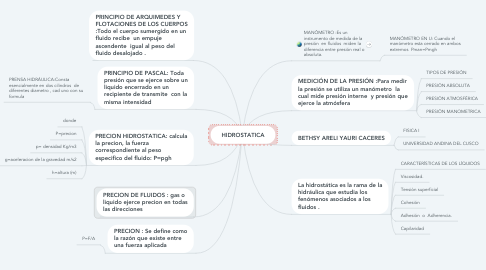 Mind Map: HIDROSTATICA