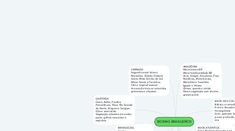 Mind Map: BIOMAS BRASILEIROS