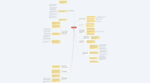 Mind Map: SOCIOLOGIJA