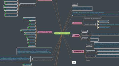 Mind Map: Metodología de la investigación.