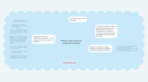 Mind Map: Passos a seguir para uma publicação científica!
